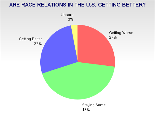 Jobsanger  Public Doesn U0026 39 T See Race Relations Improving