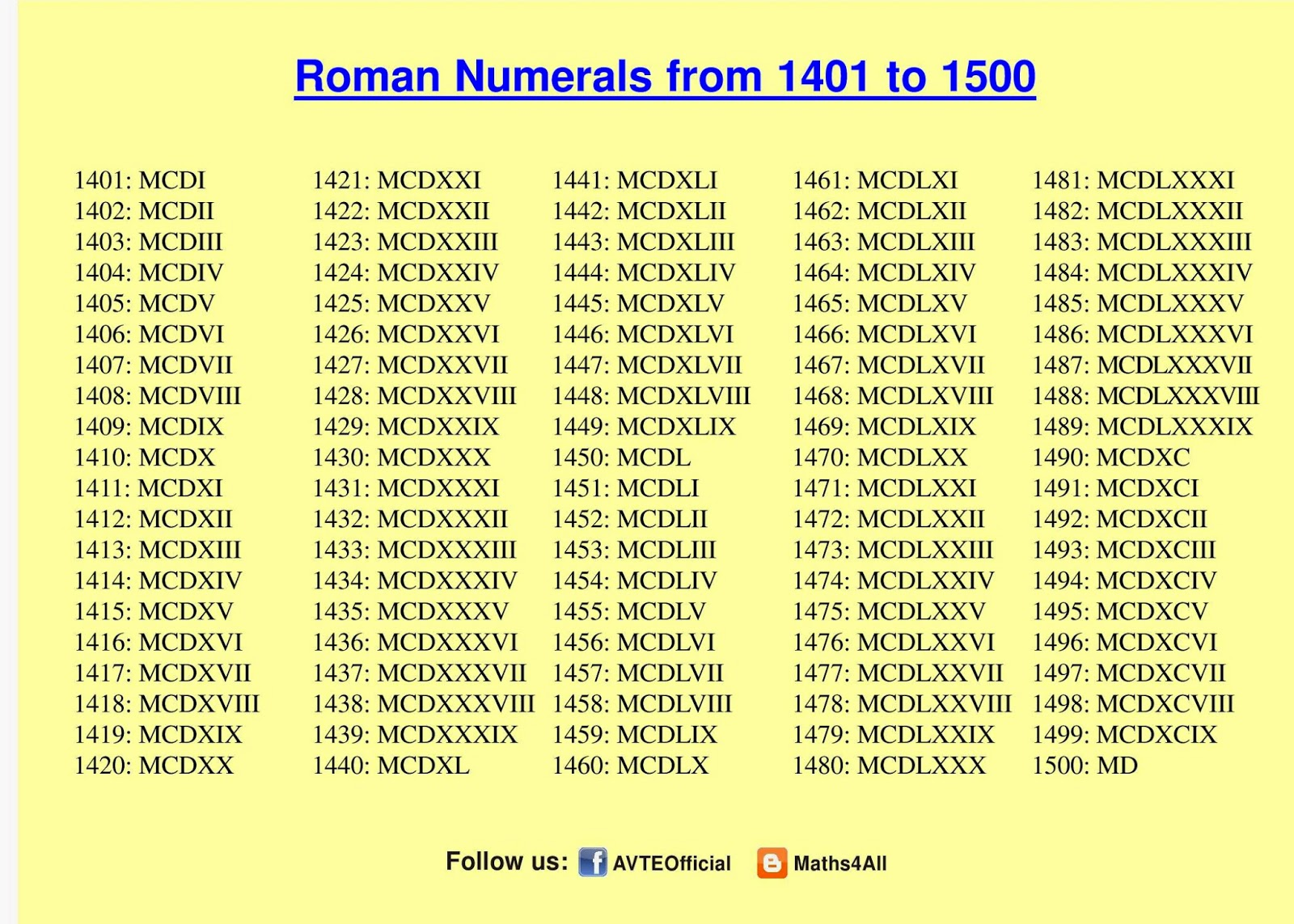 Roman Numeral Chart 1 5000 Maths4all: vipin setia