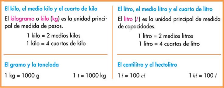http://www.primerodecarlos.com/TERCERO_PRIMARIA/marzo/Unidad_9/mates/actividades/resumen/index.html
