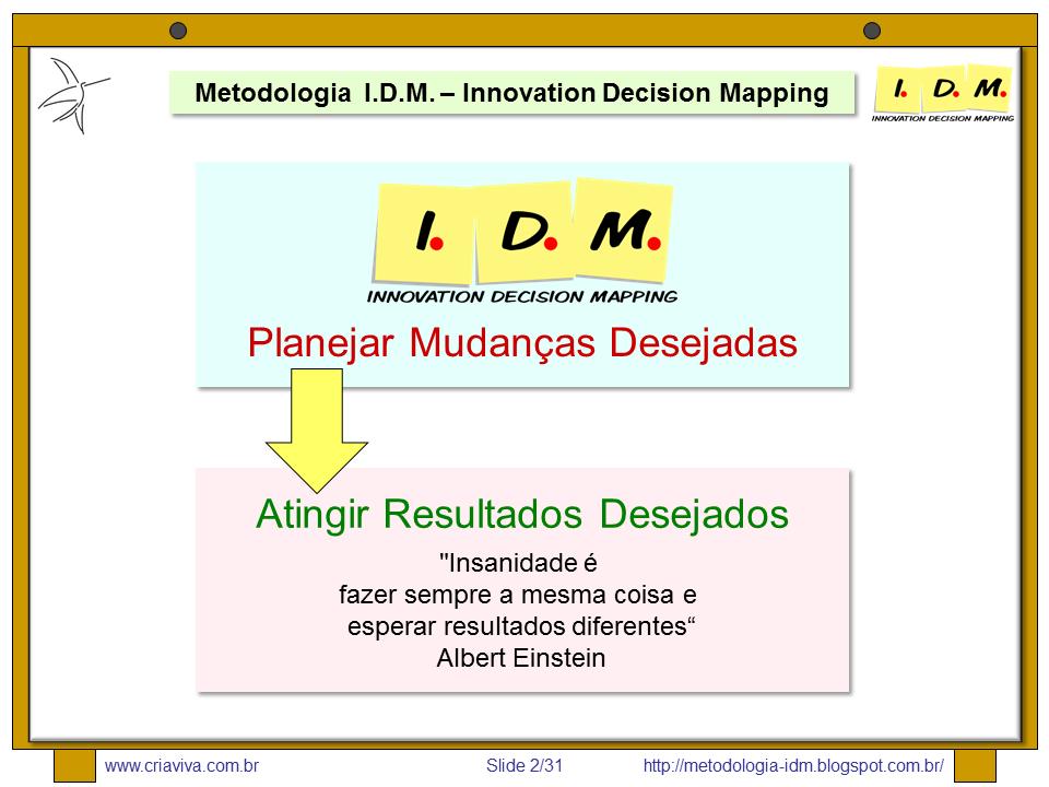 Metodologia IDM - Innovation Decision Mapping - Estratégia e Inovação