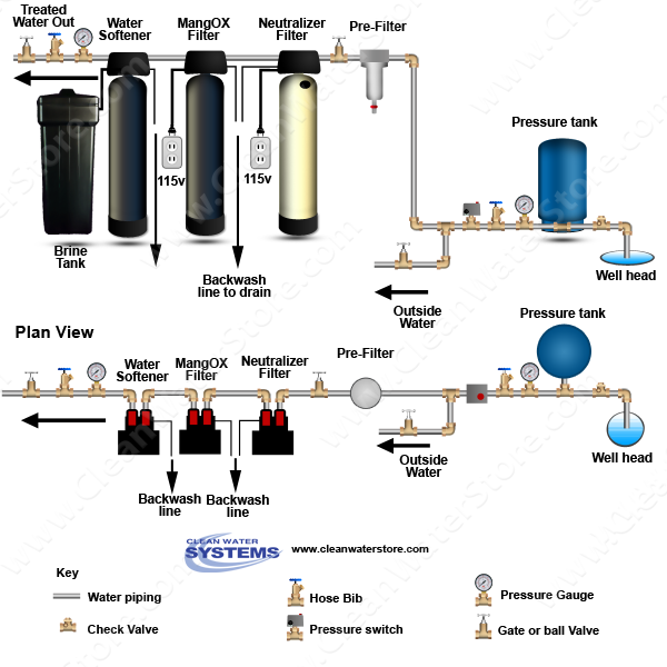 Clean Well Water Report How To Replace Culligan Air