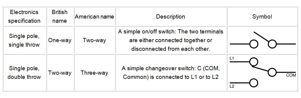 Two-way switch | Our Automation