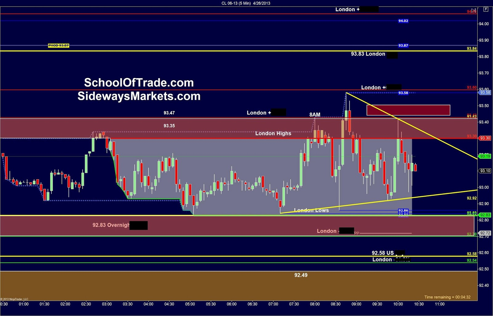 Crude oil futures trading strategy