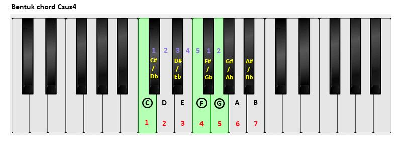 Cara Cepat Menghafal Suspended Chord Pada Piano Zonaotentics