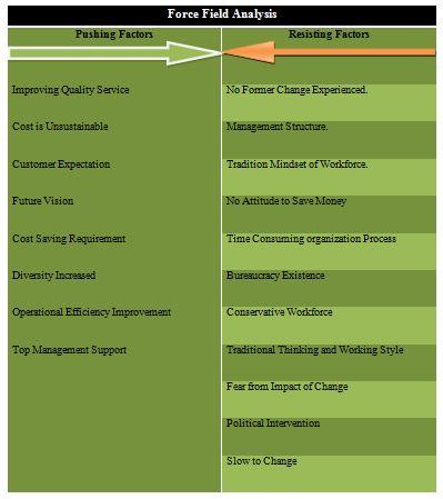 Week-30 (Managing Change at Faslane) | Strategy Choices and Impact