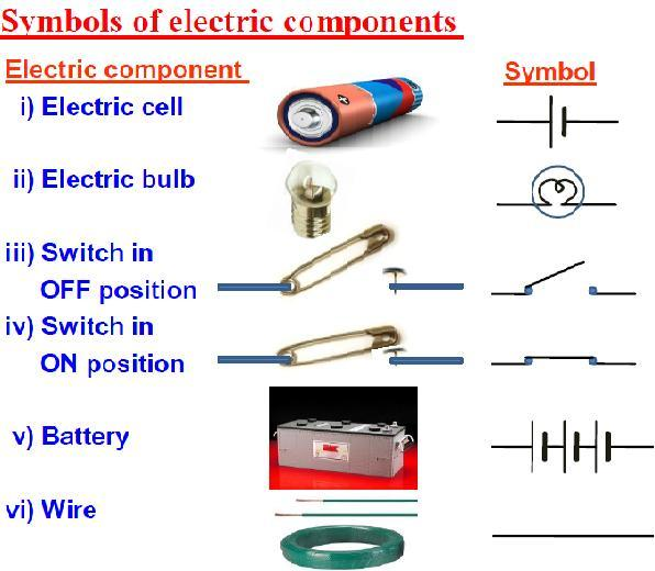 CBSE VII SCIENCE Electric Current and its effects NCERTSolutions ...