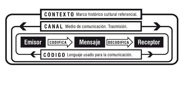 Circuito De La Comunicacion : Español y habilidad verbal modelo de comunicación jakobson