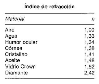 indice de refraccion de distintos materiales