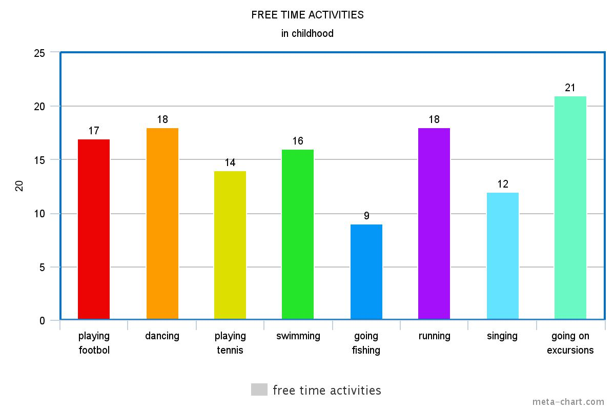 Perfect FREE TIME ACTIVITIES IN ADOLESCENCE