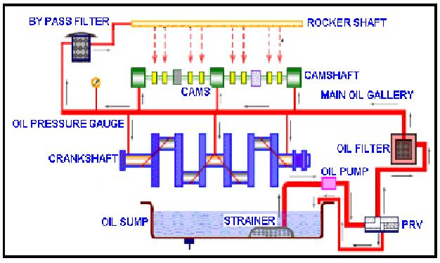 Types Of Lubrication Systems : Edufirm lay out of lubrication system