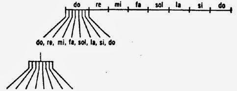[IC] Sabiduría Hiperbórea, La creación de la Octava/Fractal
