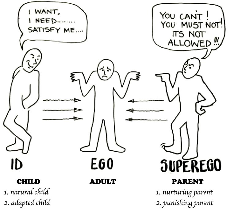 the human mind id vs ego Freud's structure of the human mind according to freud, our personality develops from the interactions among documents similar to freud id ego skip carousel.