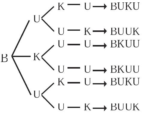 Rumus contoh soal permutasi dan kombinasi pengertian unsur yang diagram pohon ccuart Image collections