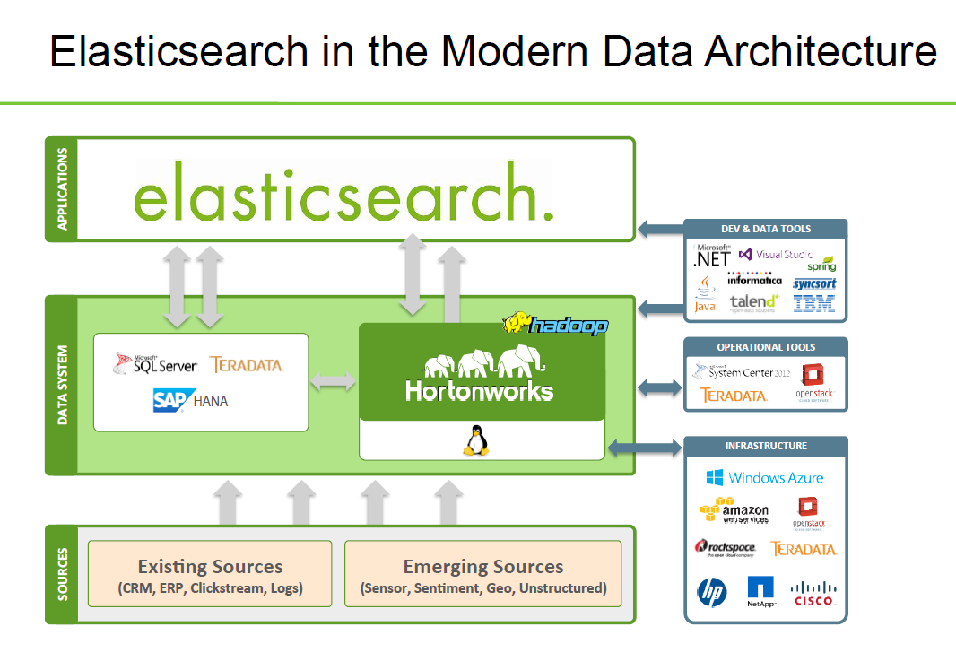 why not combining elasticsearch hadoop la donn eacute e intelligente hortonworks team shows in this deck how to take more benefits from elasticsearch by combining it hadoop