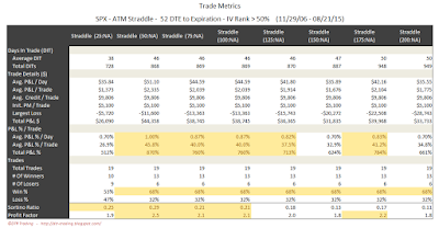 SPX Short Options Straddle Trade Metrics - 52 DTE - IV Rank > 50 - Risk:Reward Exits