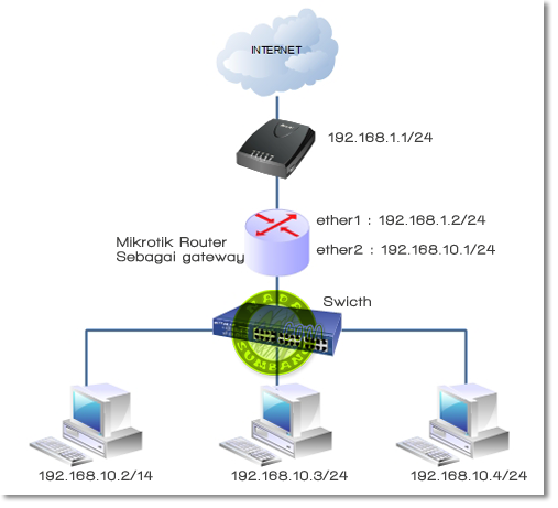 Cara Setting Mikrotik Menggunakan Winbox