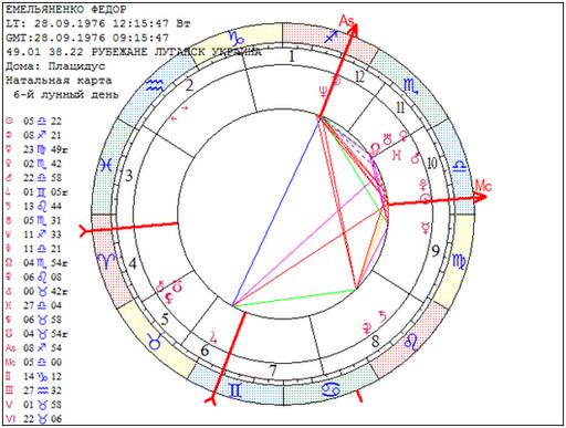 о чем говорит плутон в гороскопе облегчить непростой выбор