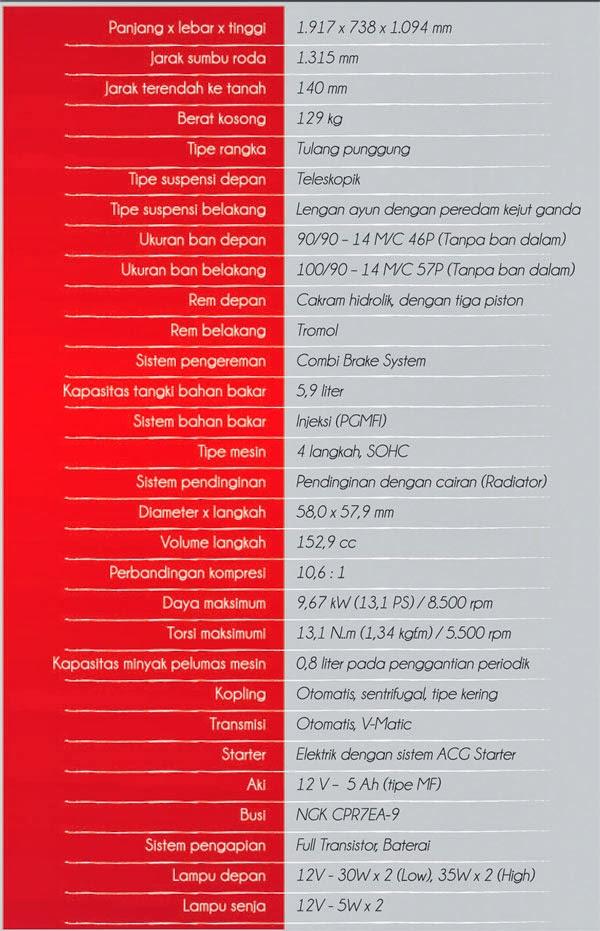 Spesifikasi Honda PCX 150