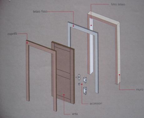 Infissi e porte ad agrigento for Porte della casa di tronchi