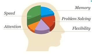 Tips Mempelajari atau Menghapal Vocabulary