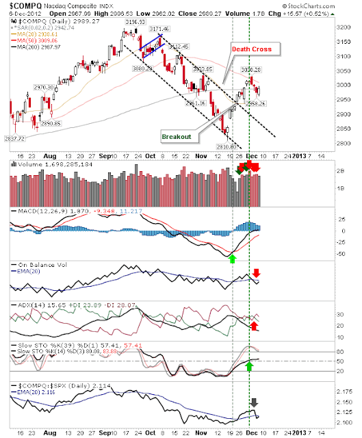 COMPQ Dec7c Daily Market Commentary: Quietly Bullish