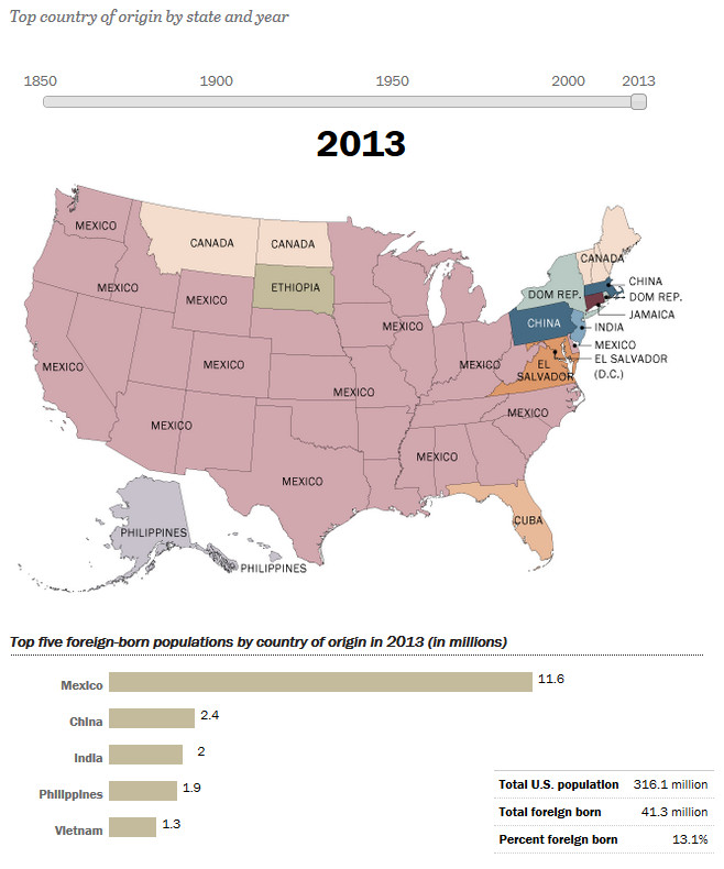 How America's Source of Immigrants Has Changed in the States: 2013