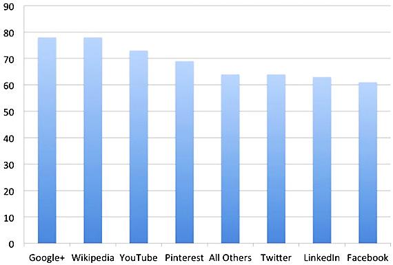 Topul ASCI al retelelor social: Google+ pe prima pozitie, Facebook pe ultima