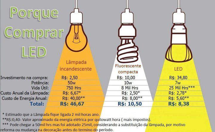 Comparação led x lampadas