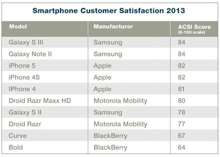 Secondo uno studio rilasciato dall'ACSI, Samsung ha un livello di soddisfazione dei consumatori superiore ad Apple