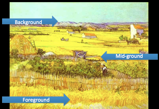 there is a foreground a mid ground and a background