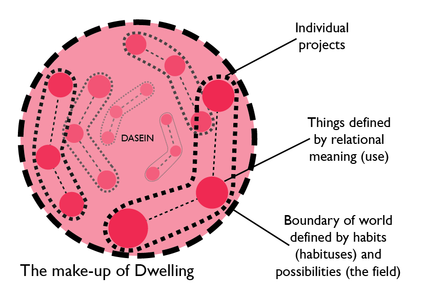 Pass Over In Silence: Dwelling and Habitus - Unifying the ...