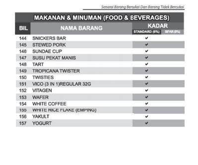 Senarai Makanan Dan Minuman Kena GST