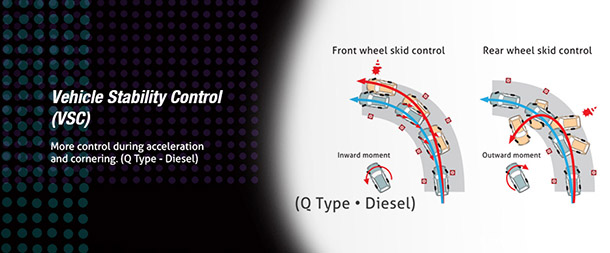 Vehicle Stabiliy Control VSC
