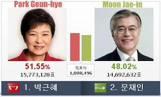 Resultado final entre Park Geun-hye y Moon Jae-in