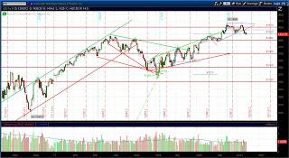 Техническая картина фьючерса S&P 500