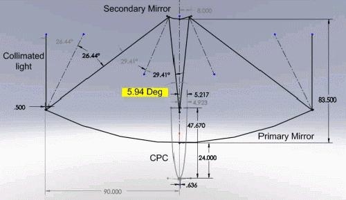 High Temperature Solar Furnace