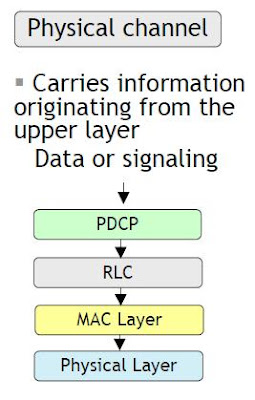 DL & UL Physical Channel in LTE
