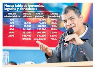tabla impuestos a la herencia ecuador 2015