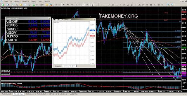 Как организован рынок форекс