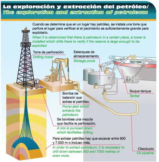 lugares donde se extrae el petroleo: