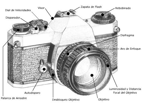 Cmara fotogrfica - Wikipedia, la enciclopedia libre