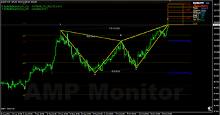 Emerging butterfly bearish patter on EURJPY H4