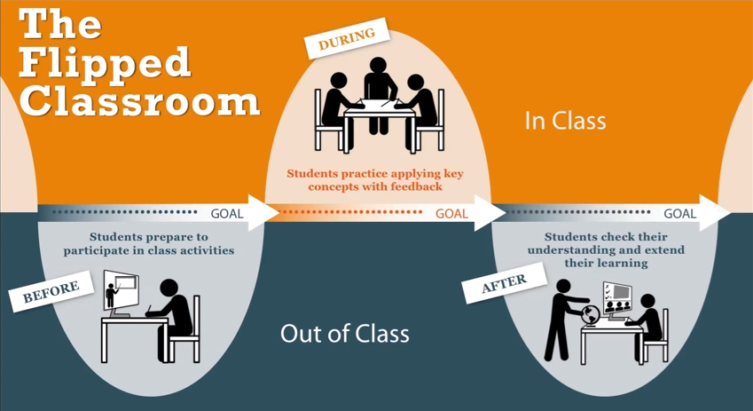 Inforgraphic of the flipped classroom