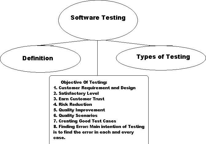meaning of manual testing software testing rh qualityofsoftwaree blogspot com manual testing definition manual testing definition