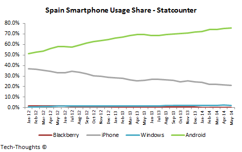 Spain Smartphone Usage Share