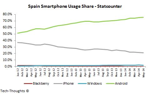 Spain Smartphone Usage Share