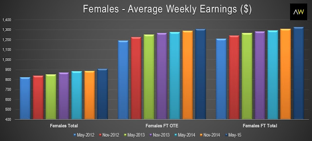 Females - average weekly earnings