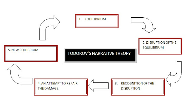 media writing and todorov s theory Narrative explained in media studies tzvetan todorov middle and end, and it takes into account aristotle's theory that all drama is conflict ie there is a disequilibrium at the heart of every narrative character todorov.