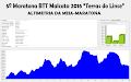 Altimetria Meia-maratona