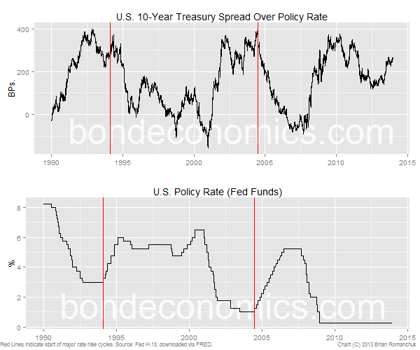 Chart: 10-Year Slope Over Fed Funds